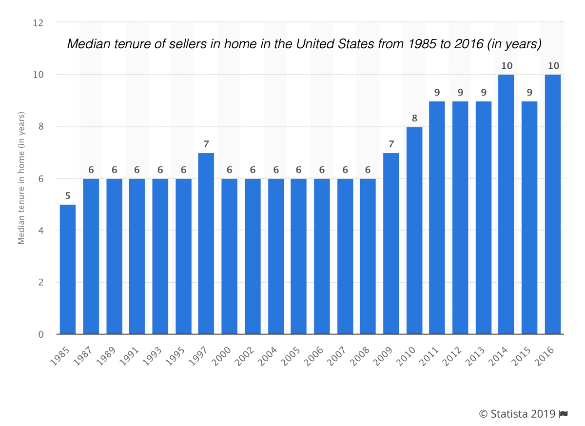 Statistic: Median tenure of sellers in home in the United States from 1985 to 2016 (in years) | Statista