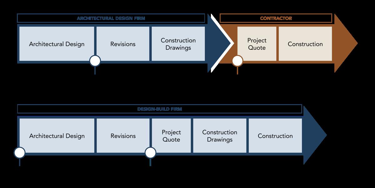 design-build-versus-architectual-design